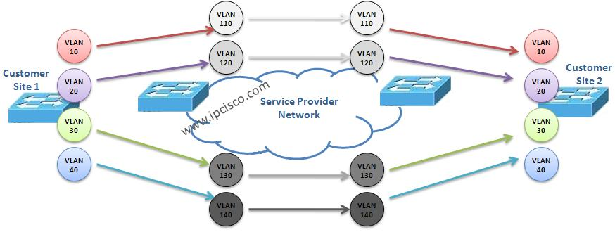 vlan-mapping-vlan-translation