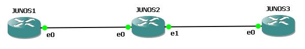 Juniper Static Routing Example