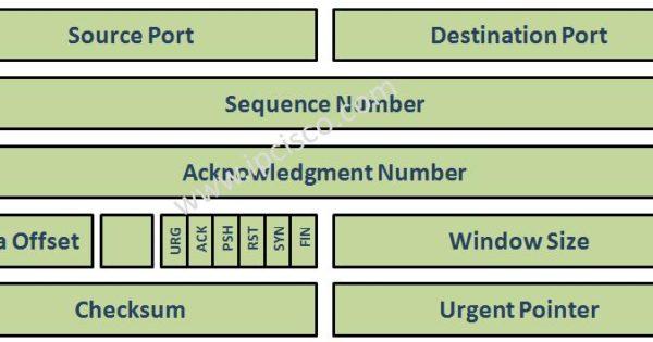 TCP Header : TCP Flags ⋆ IpCisco