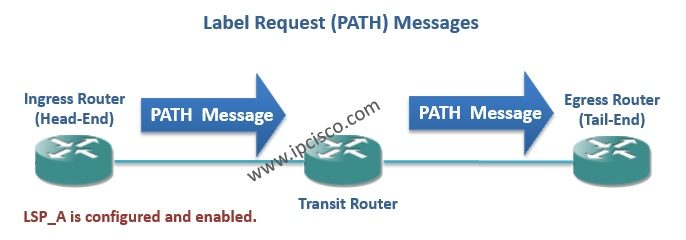 path message label request message