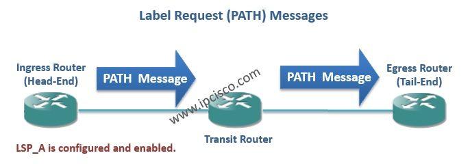 path message label request message