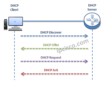 dhcp-messages-DORA