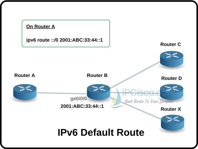 ipv6-default-route-ipcisco