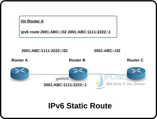 ipv6-static-route-ipcisco