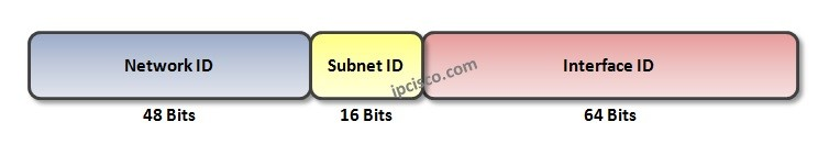ipv6-subnetting-ipcisco.com