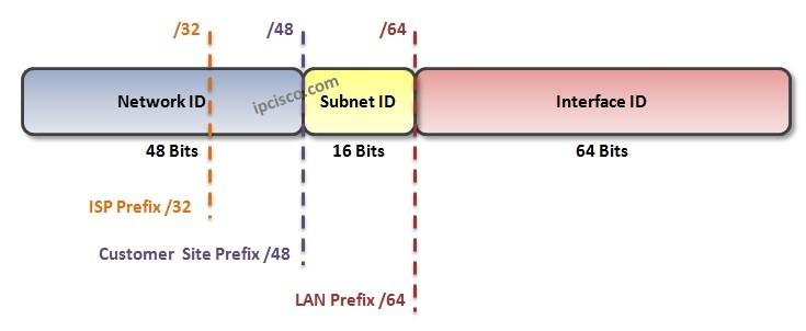 ipv6-subnetting-www.ipcisco.com
