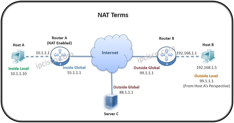 nat-terms-ipcisco