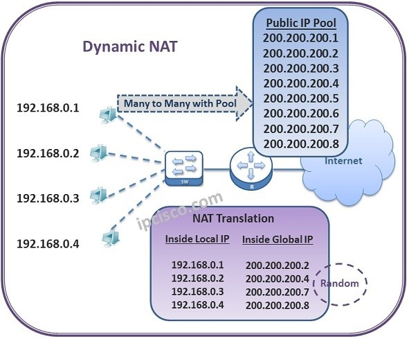 nat-types-dynamic-nat-www.ipcisco