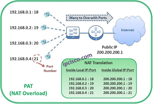 nat-types-pat-ipcisco