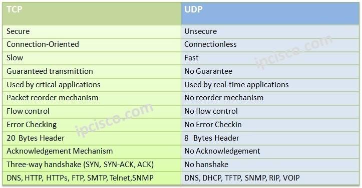 tcp-versus-udp