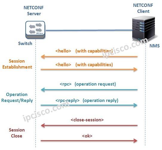 NETCONF-messaging