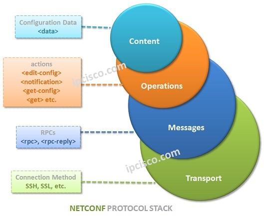 netconf-layers