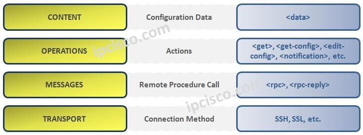 netconf-protocol-stack