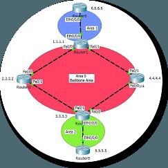 OSPFv2-Multi-Area