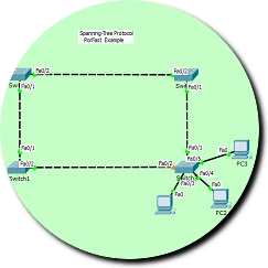 STP-Portfast