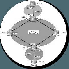 ospfv2-multi-area-