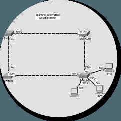 stp-portfast-
