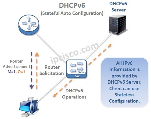 DHCPv6-IPv6-Stateful-Auto-Confgiuration-stateless-host