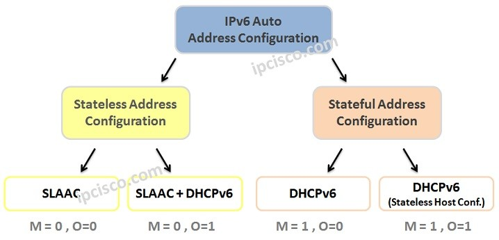 IPv6-Auto-Address-Configuration-Stateless-and-Stateful