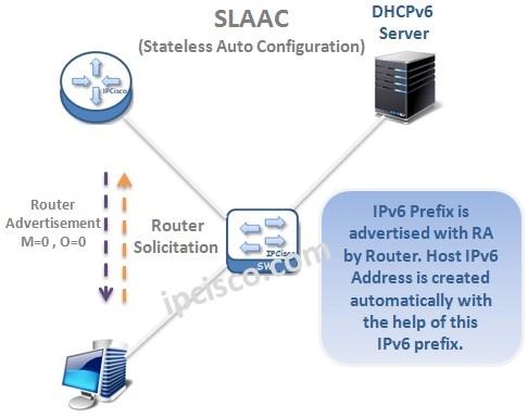SLAAC-IPv6-Stateless-Auto-Configuration