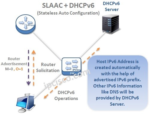 SLAAC-with-DHCP-IPv6-Stateless-Auto-Configuration