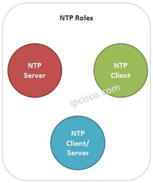 ntp-roles
