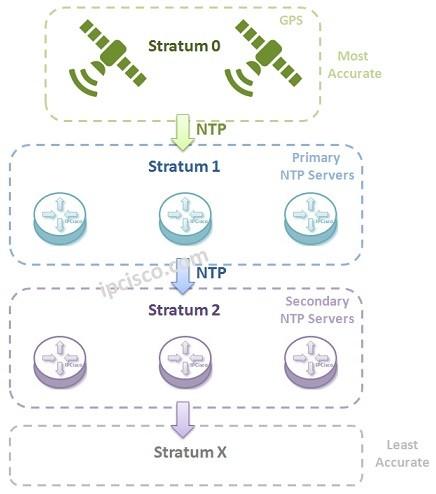 ntp-stratum