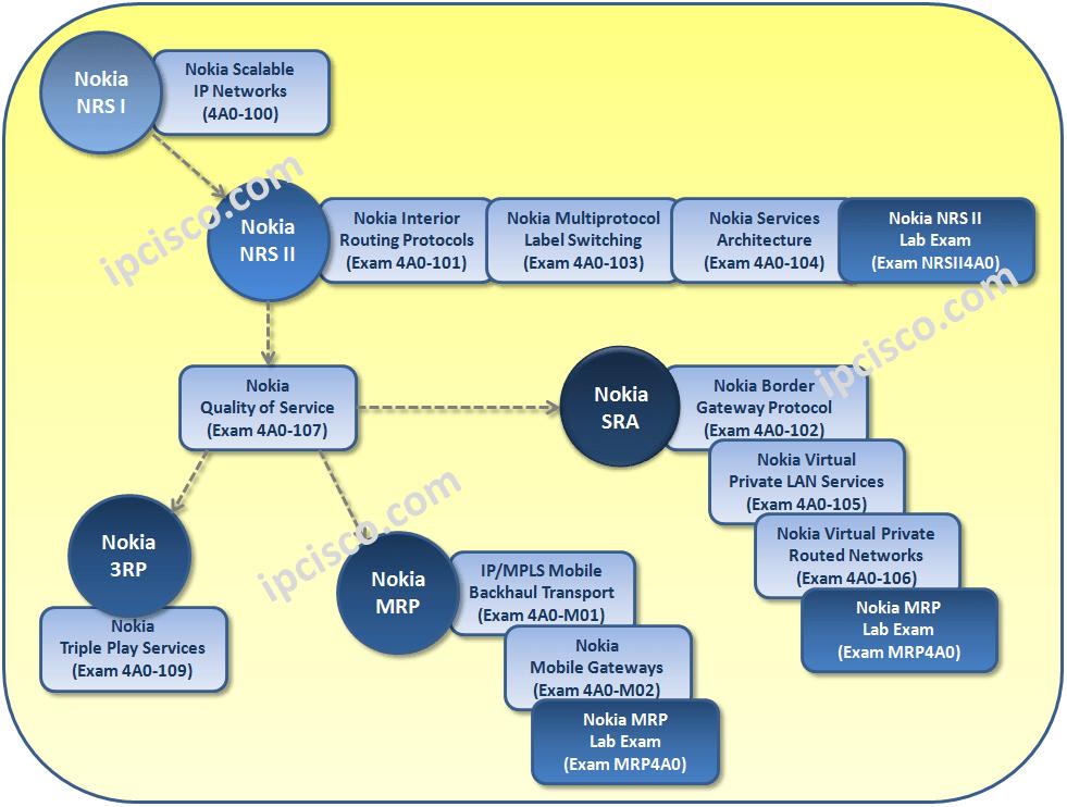 Nokia-SRC-Certification-Path