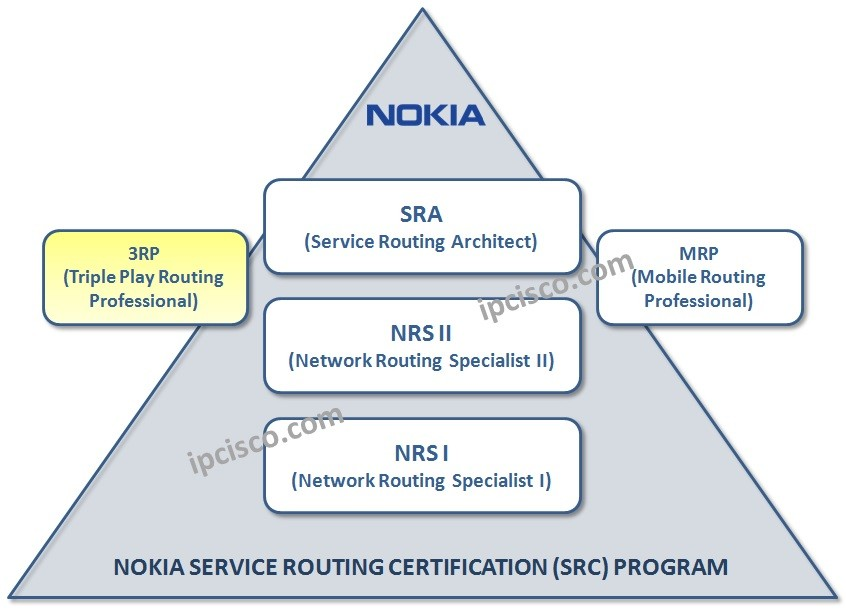 nokia-3rp-certification