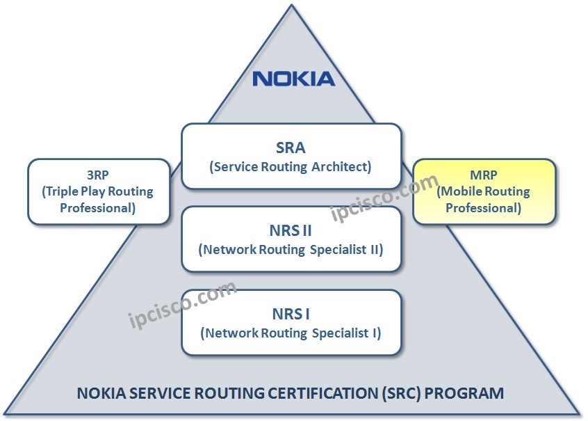 nokia-mrp-certification