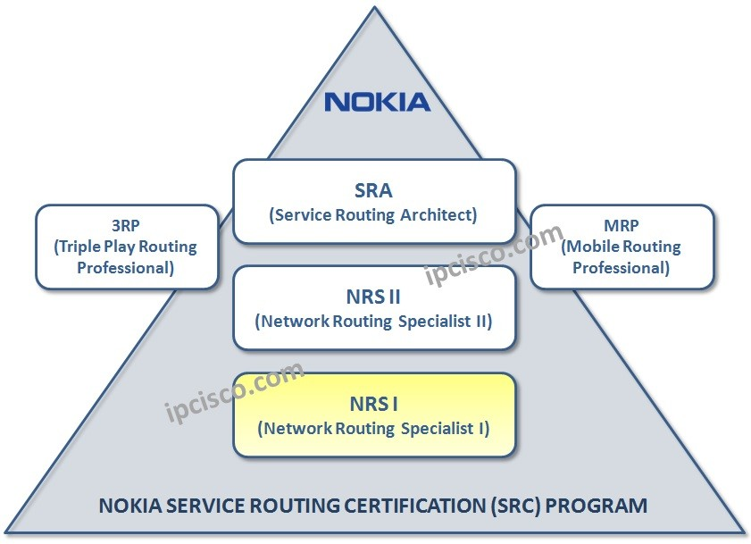 nokia-nrs-i-certification