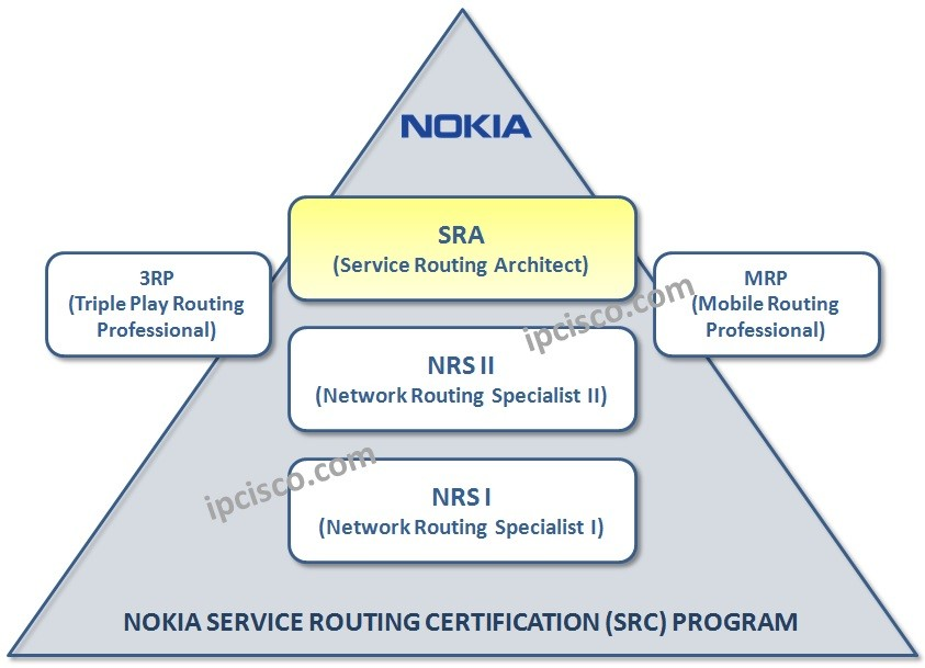 nokia-sra-certification