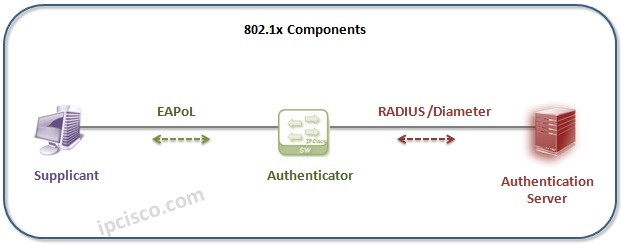 802.1x-Components