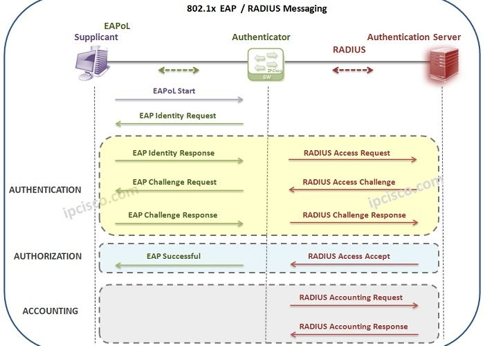 802.1x-EAP-RADIUS-Messaging