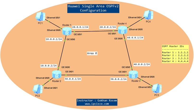 OSPFv2-on-eNSP