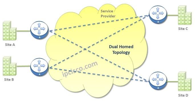 dual-homed-wan-topology