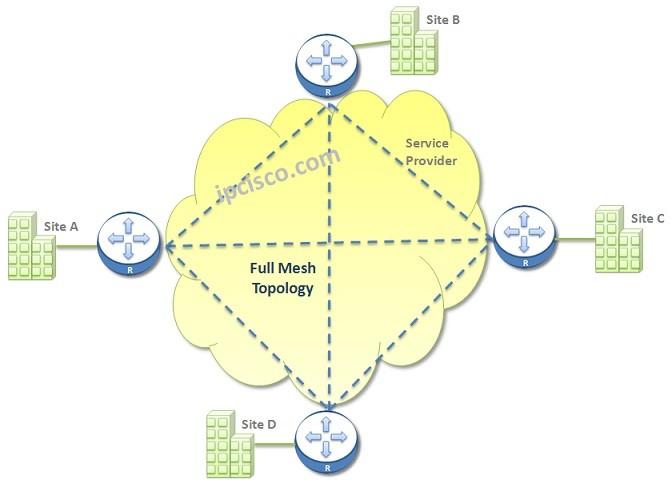 full-mesh-wan-topology