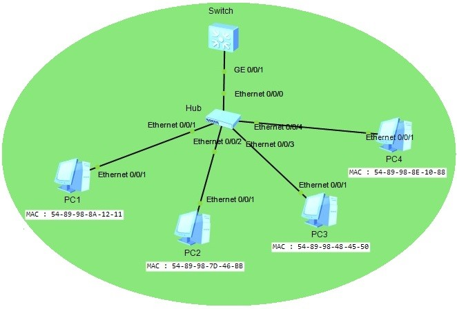huawei-ensp-port-security-topology
