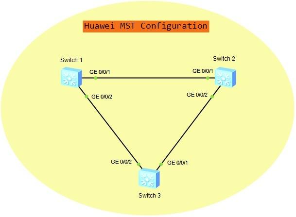 huawei-mst-configuration-hcia