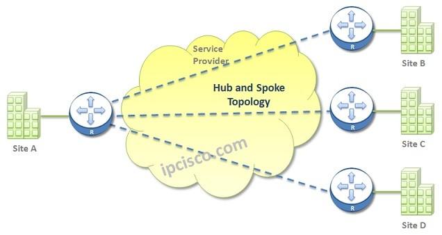 hub-and-spoke-wan-topology
