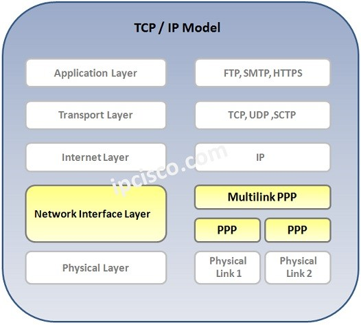 multilink-ppp-tcp-layer