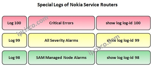 nokia-service-router-event-logs