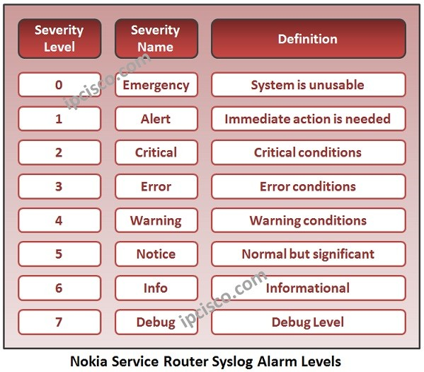 nokia-service-router-syslog-alarm-levels