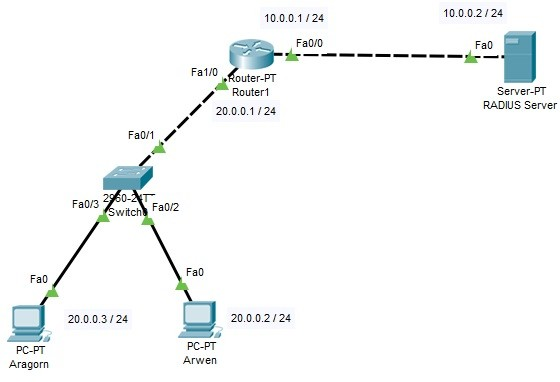 packet-tracer-radius-conf -
