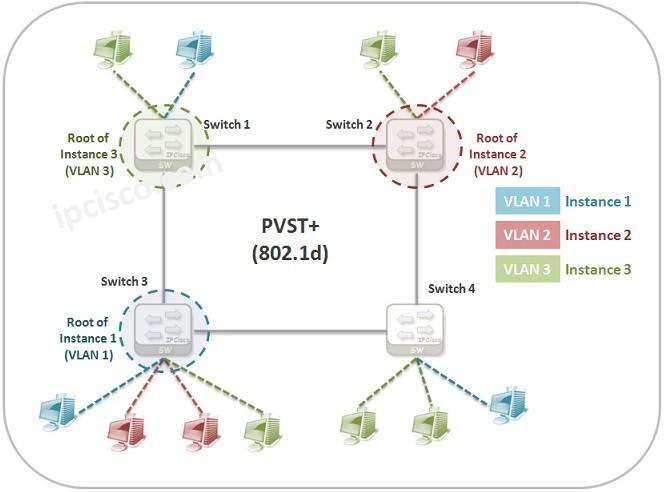 pvst-802.1d