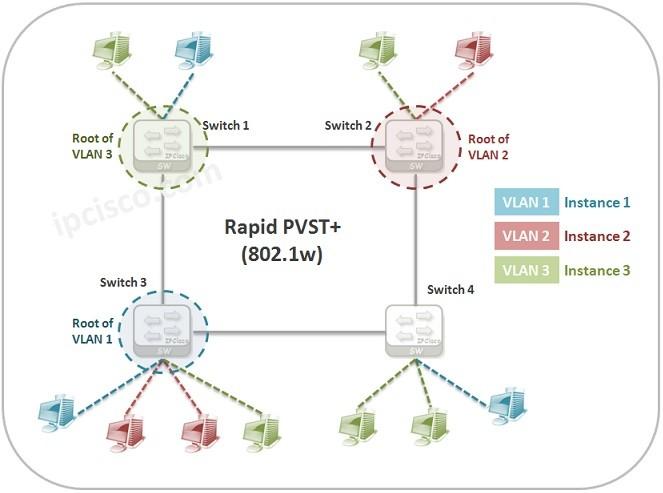 rapid-pvst-802.1w
