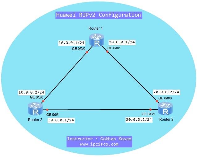 ripv2-configuration-on-huawei-ensp