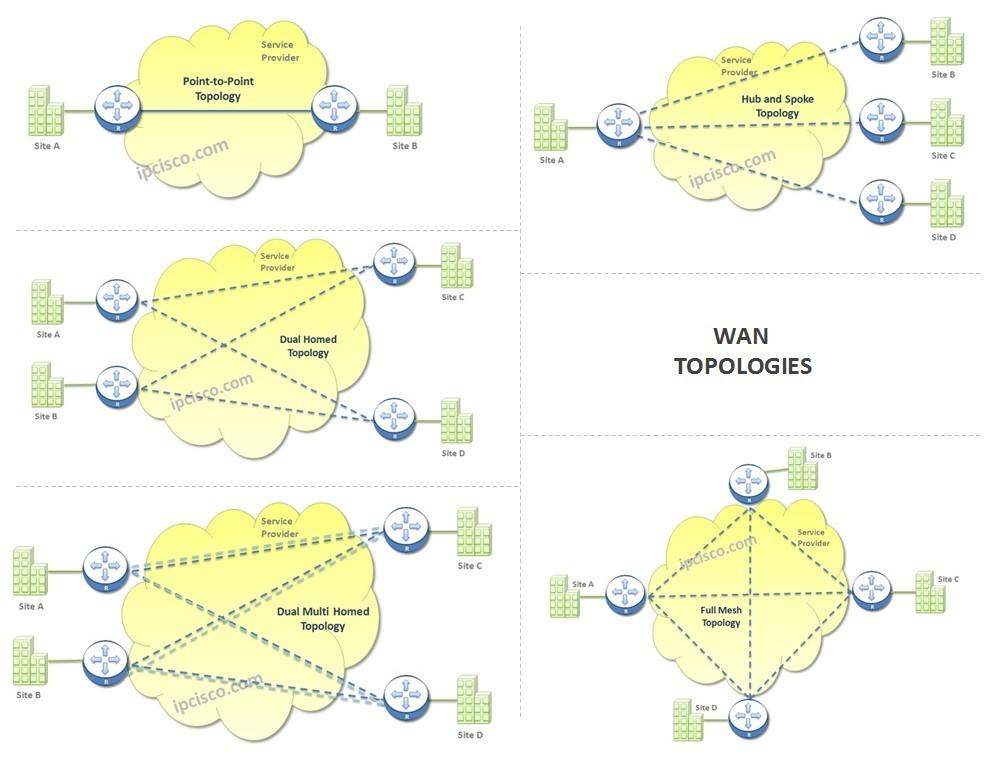 wan-topology-types
