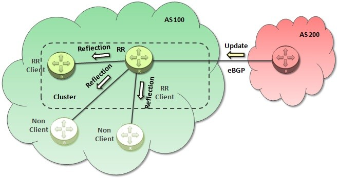 BGP-RR-update-from-eBGP-Neighbor