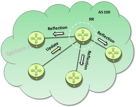 BGP-Route-Reflector-reflection